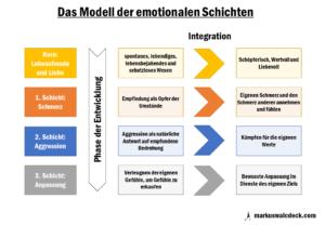 Das Modell der emotionalen Schichten nach Thomann – Eine Zusammenfassung